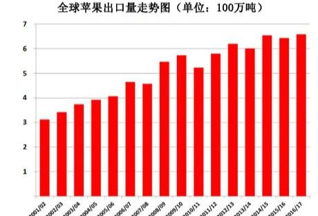2016年中国苹果产量 图片合集