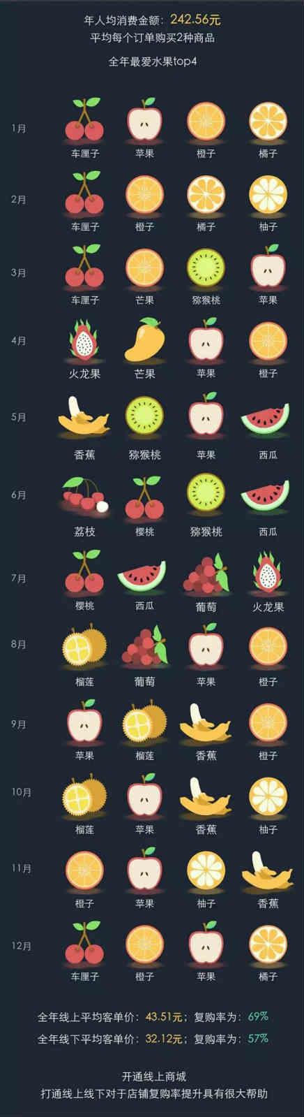 """森果盘点2016年水果行业""""大数据"""""""